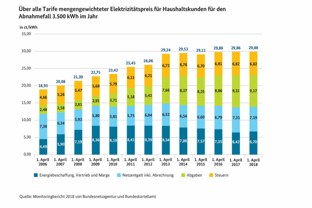 Strompreisentwicklung von 2006 bis 2018 Quelle: Monitoringbericht 2018 Bundesnetzagentur und Bundeskartellamt